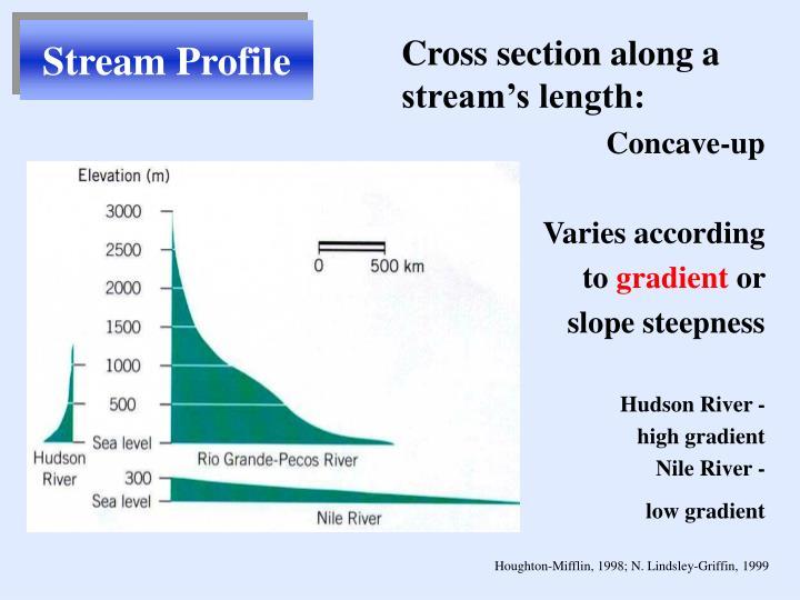 Stream Profile
