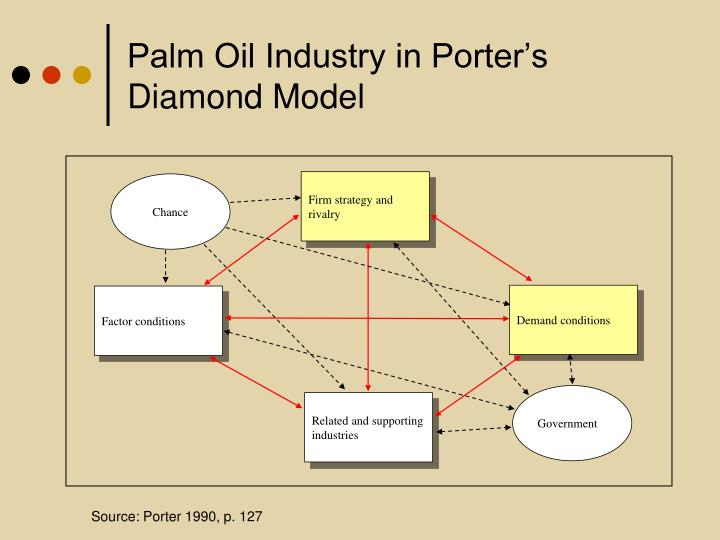 porters diamond model and tourism industry