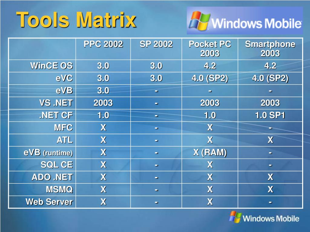 Ppt Introduction To Windows Mobile Development