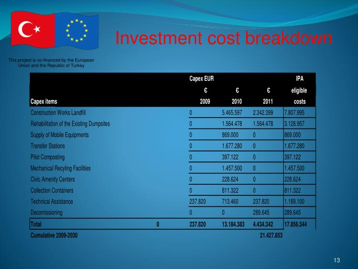 Investment cost breakdown