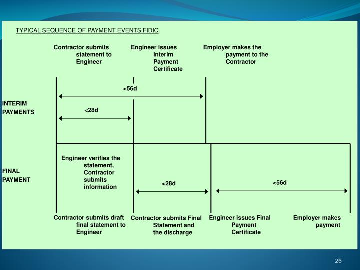 TYPICAL SEQUENCE OF PAYMENT EVENTS FIDIC