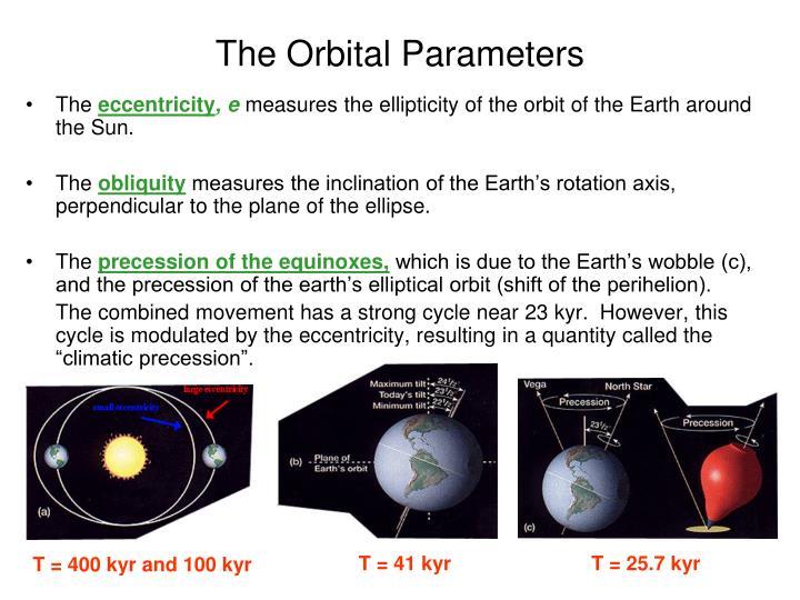 The Orbital Parameters