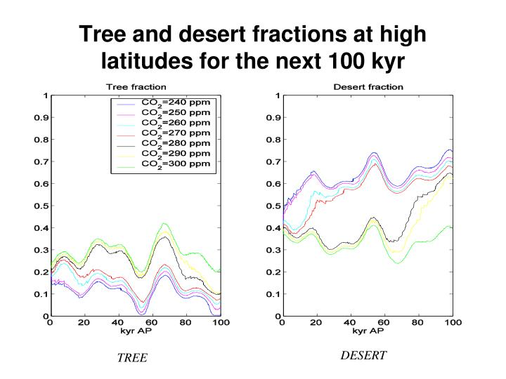Tree and desert fractions at high latitudes for the next 100 kyr