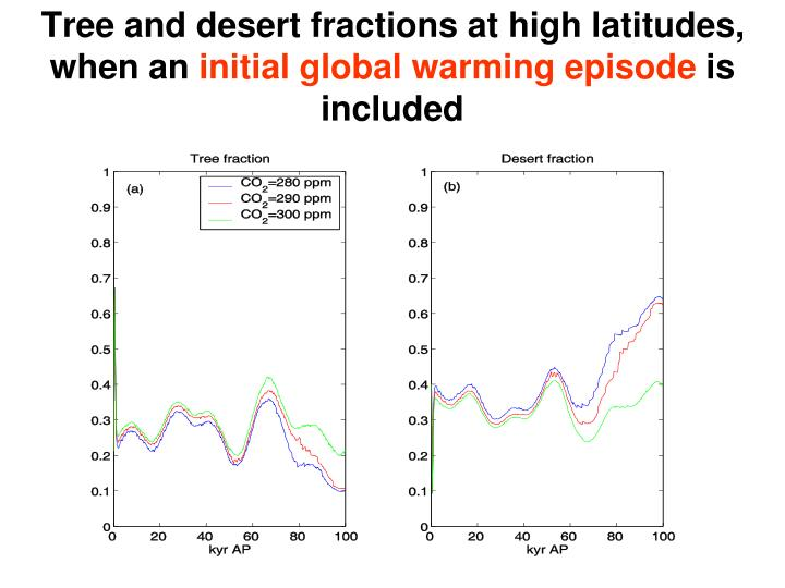Tree and desert fractions at high latitudes,