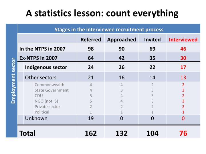 A statistics lesson: count everything