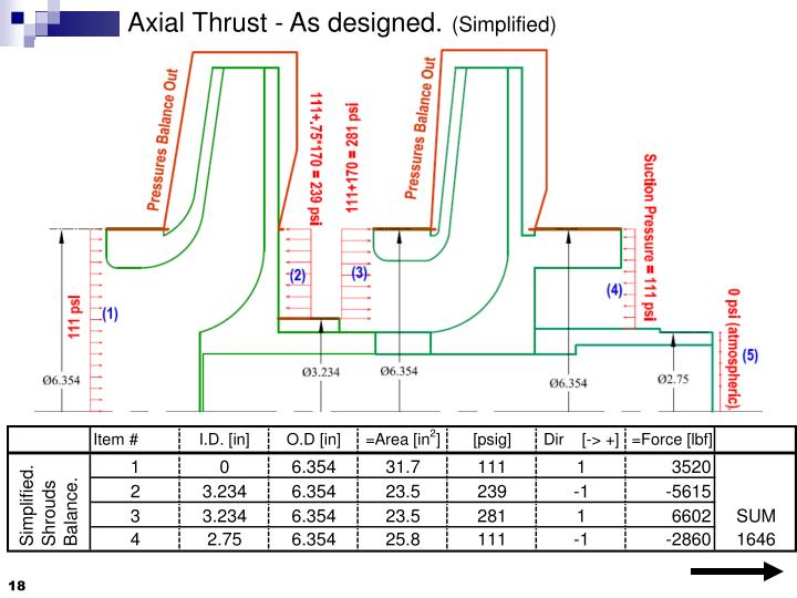 Axial Thrust - As designed.