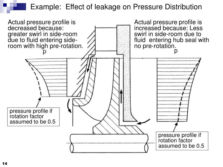 Example:  Effect of leakage on Pressure Distribution