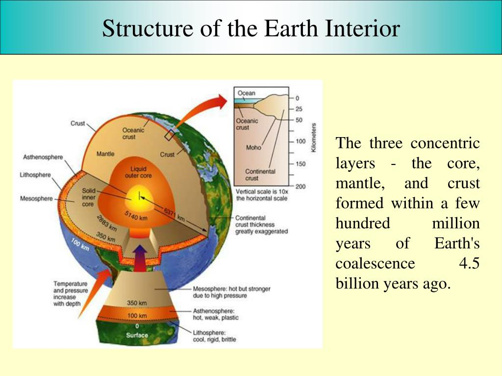 Structure of the Earth Interior