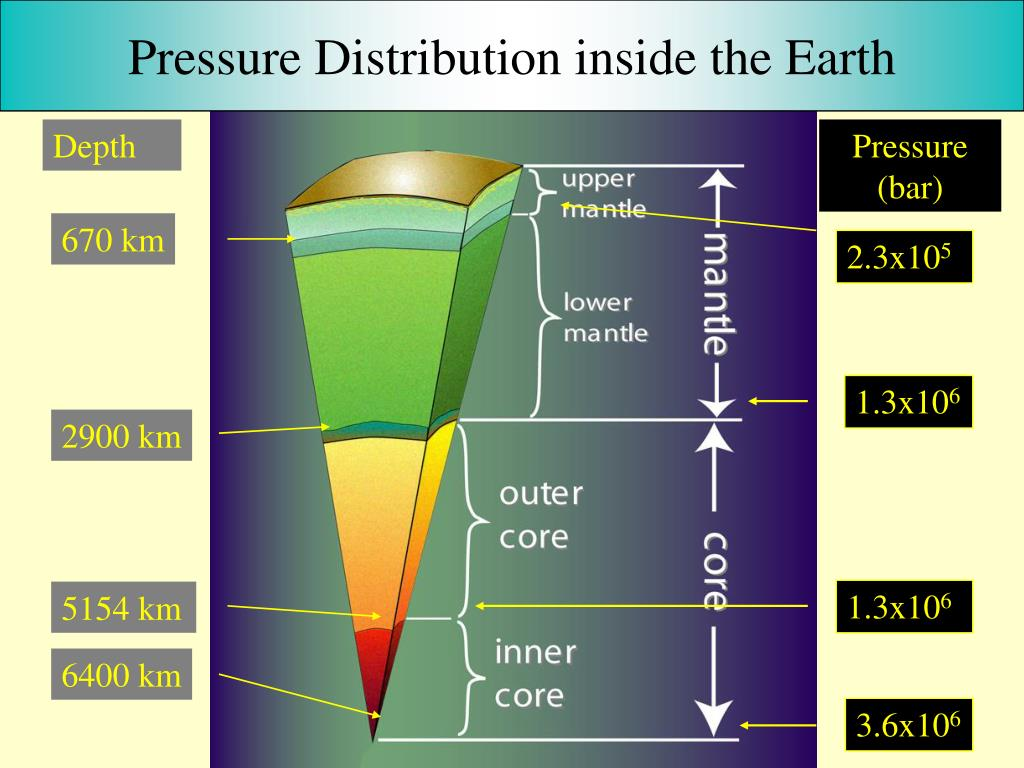 Pressure Distribution inside the Earth