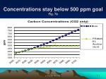 concentrations stay below 500 ppm goal fig 7b
