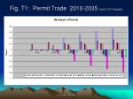 fig t1 permit trade 2010 2035 late ldc targets