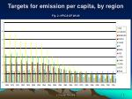 targets for emission per capita by region fig 2 hpica dp 08 08