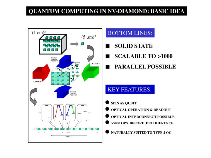 QUANTUM COMPUTING IN NV-DIAMOND: BASIC IDEA
