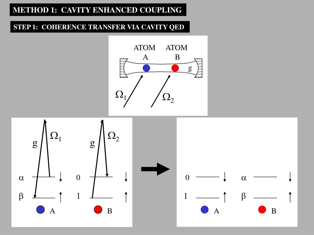 METHOD 1:  CAVITY ENHANCED COUPLING