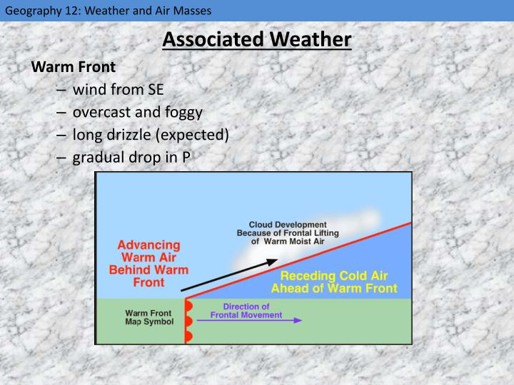 Associated Weather