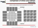 comparison of direct and indirect networks53