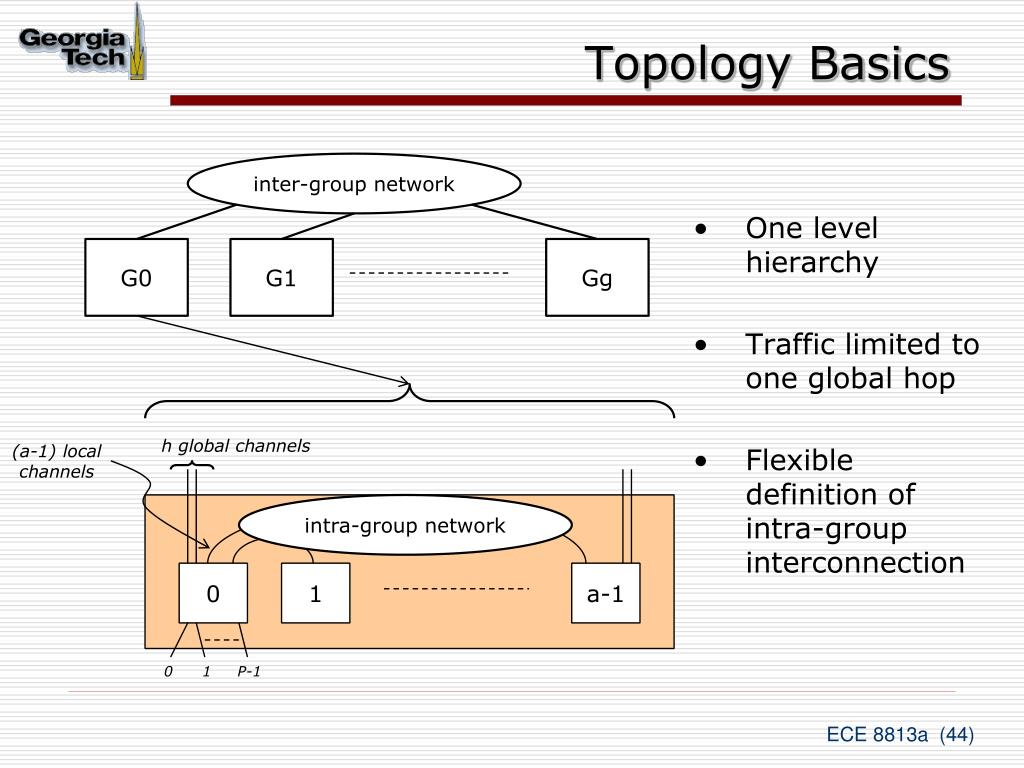 Topology Basics