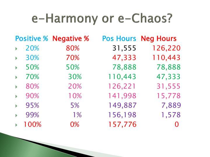 e-Harmony or e-Chaos?