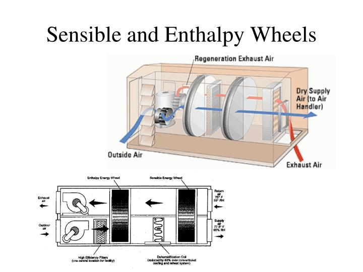 Sensible and Enthalpy Wheels