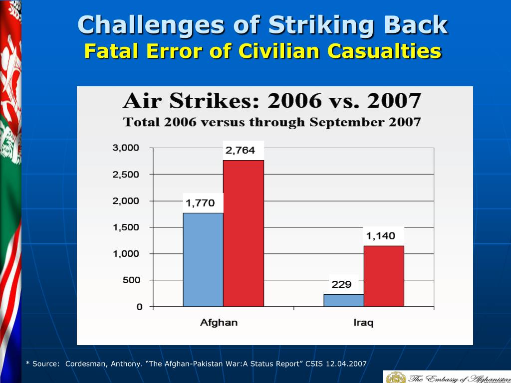 Challenges of Striking Back