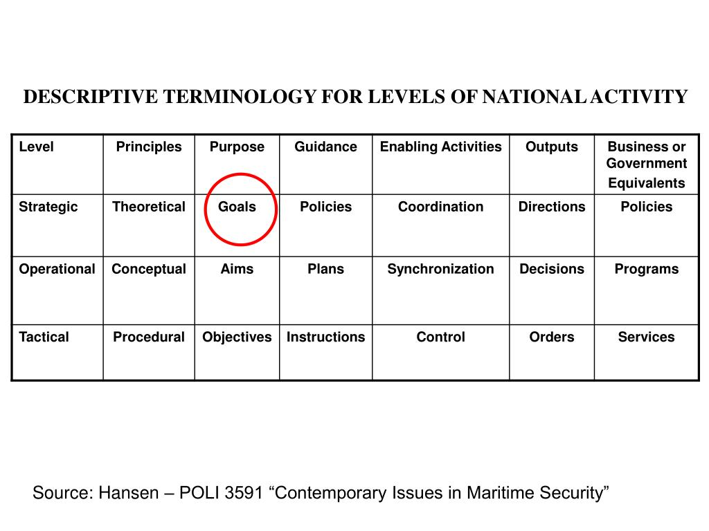 DESCRIPTIVE TERMINOLOGY FOR LEVELS OF NATIONAL ACTIVITY