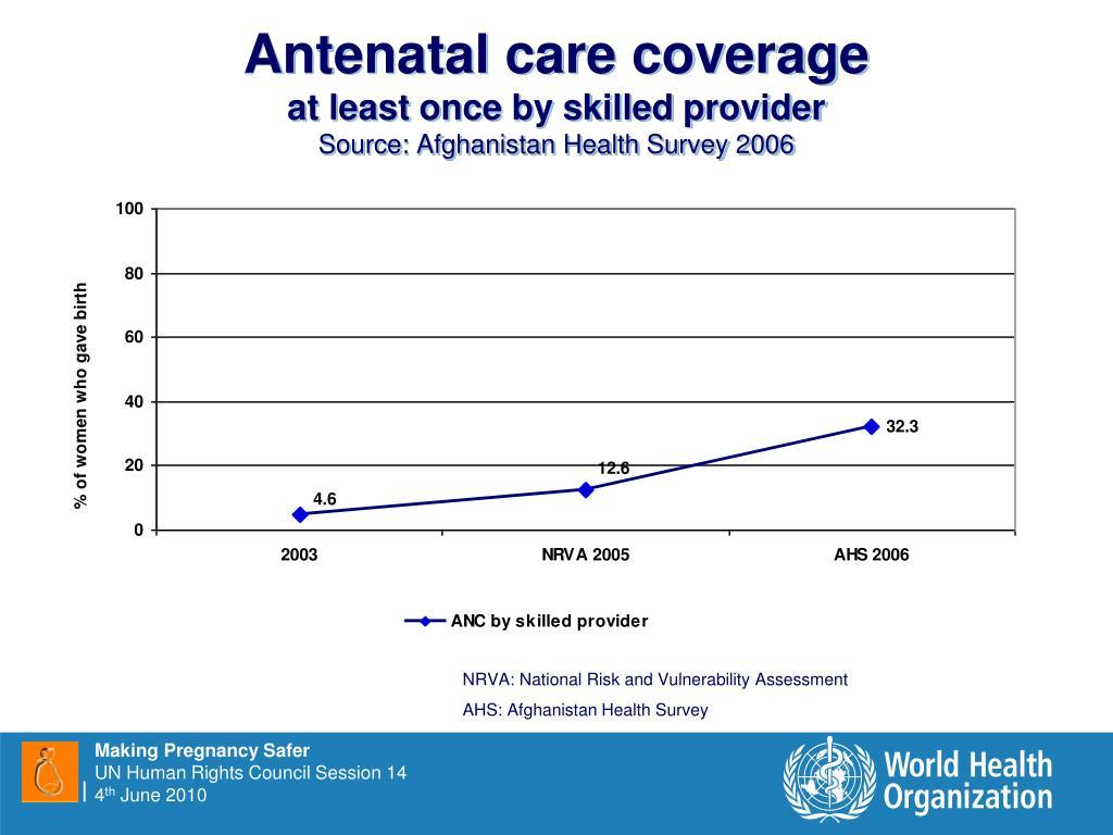 Antenatal care coverage