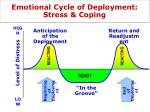 emotional cycle of deployment stress and coping
