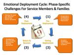 emotional deployment cycle phase specific challenges for service members families