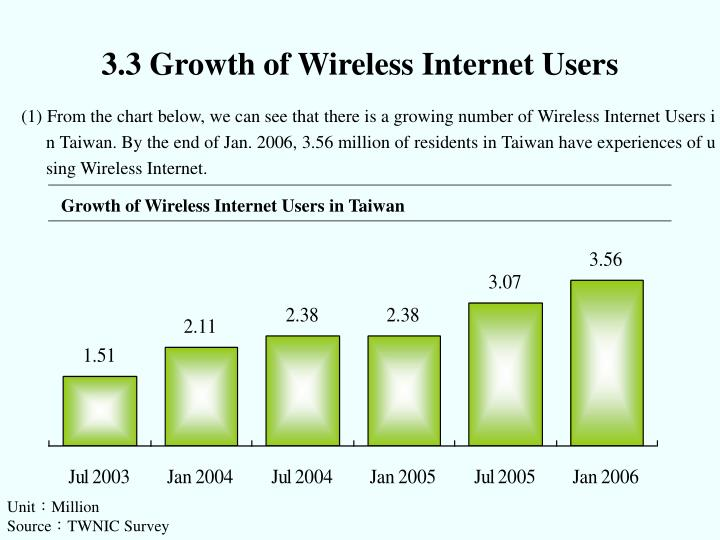 3.3 Growth of Wireless Internet Users