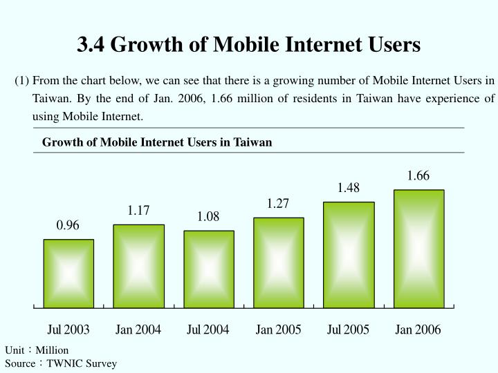 3.4 Growth of Mobile Internet Users