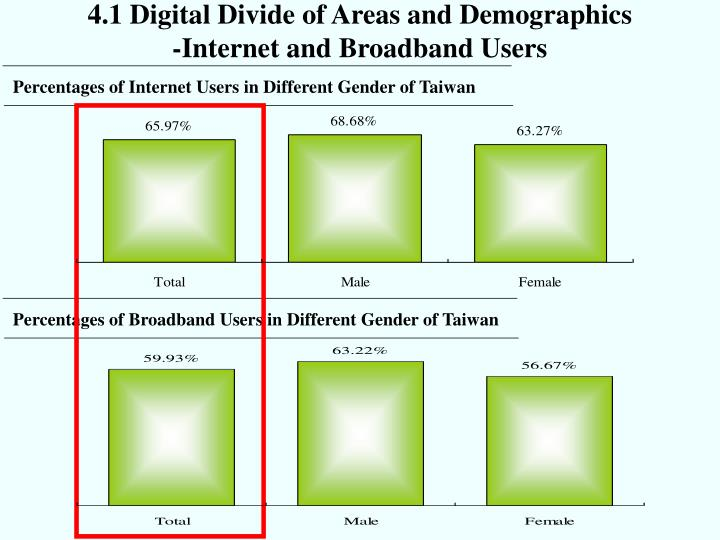 4.1 Digital Divide of Areas and Demographics