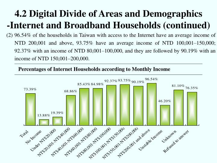 4.2 Digital Divide