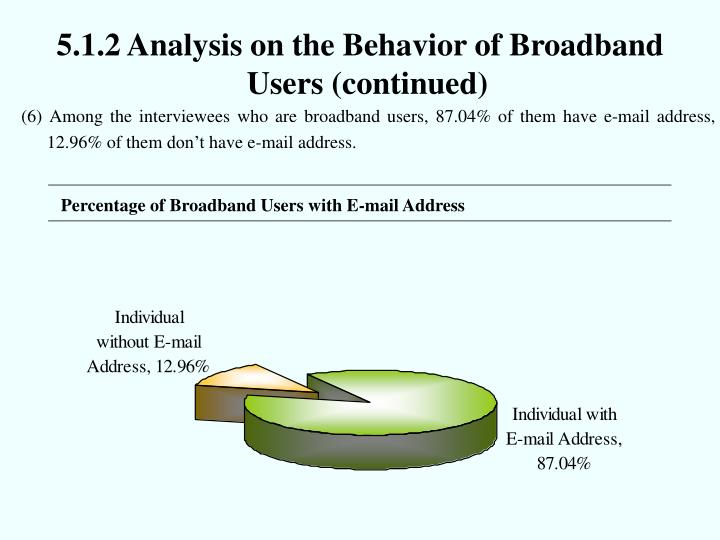 5.1.2 Analysis on the Behavior of Broadband
