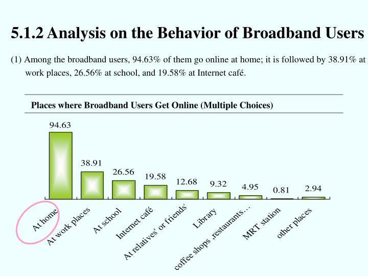 5.1.2 Analysis on the Behavior of Broadband Users