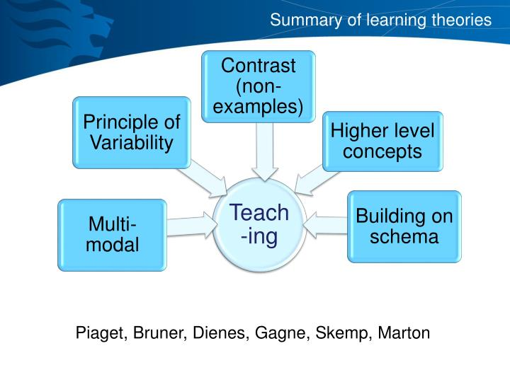 Summary of learning theories