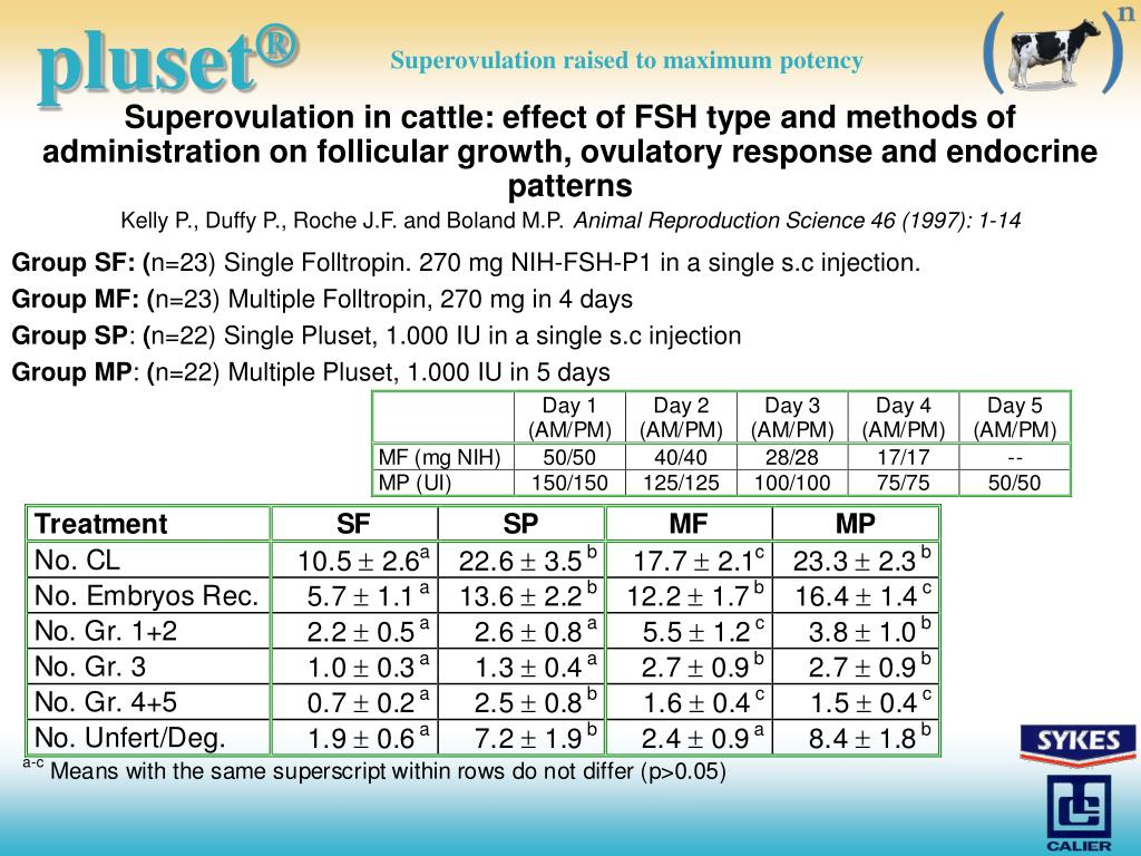 Superovulation in cattle: effect of FSH type and methods of administration on follicular growth, ovulatory response and endocrine patterns
