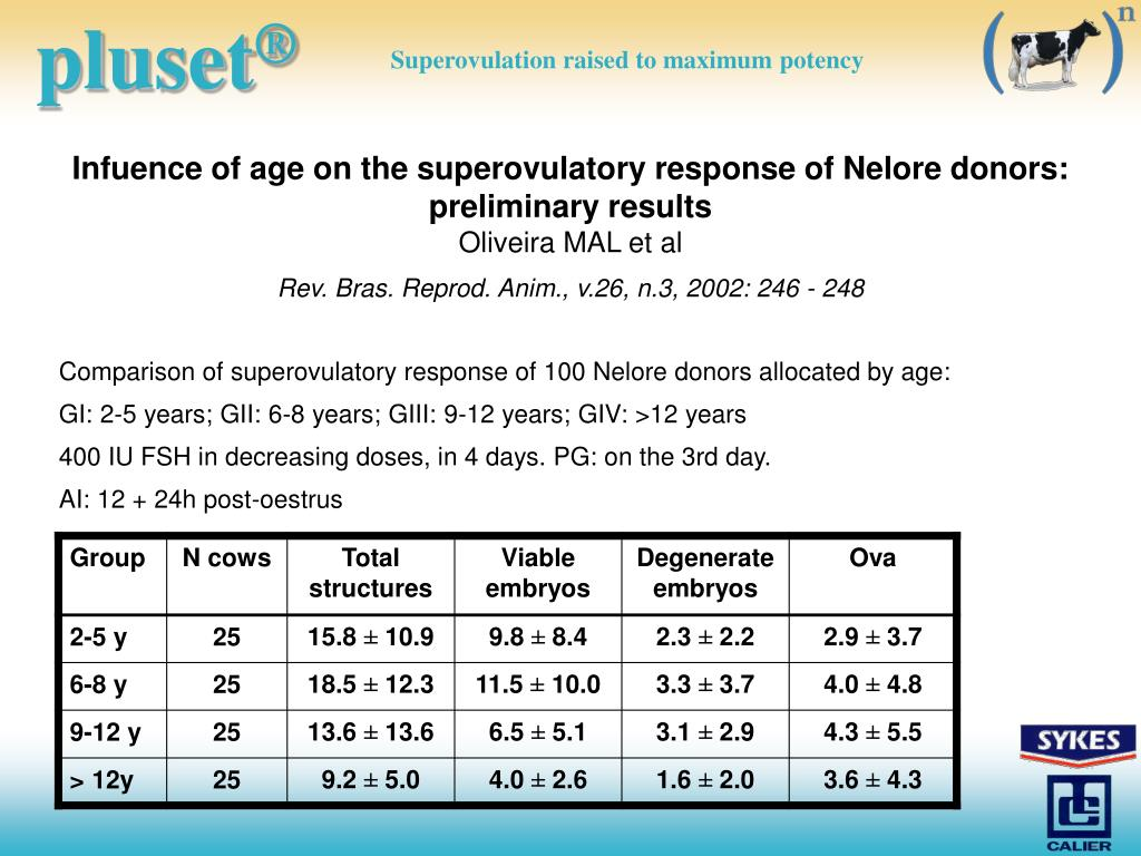Infuence of age on the superovulatory response of Nelore donors: preliminary results