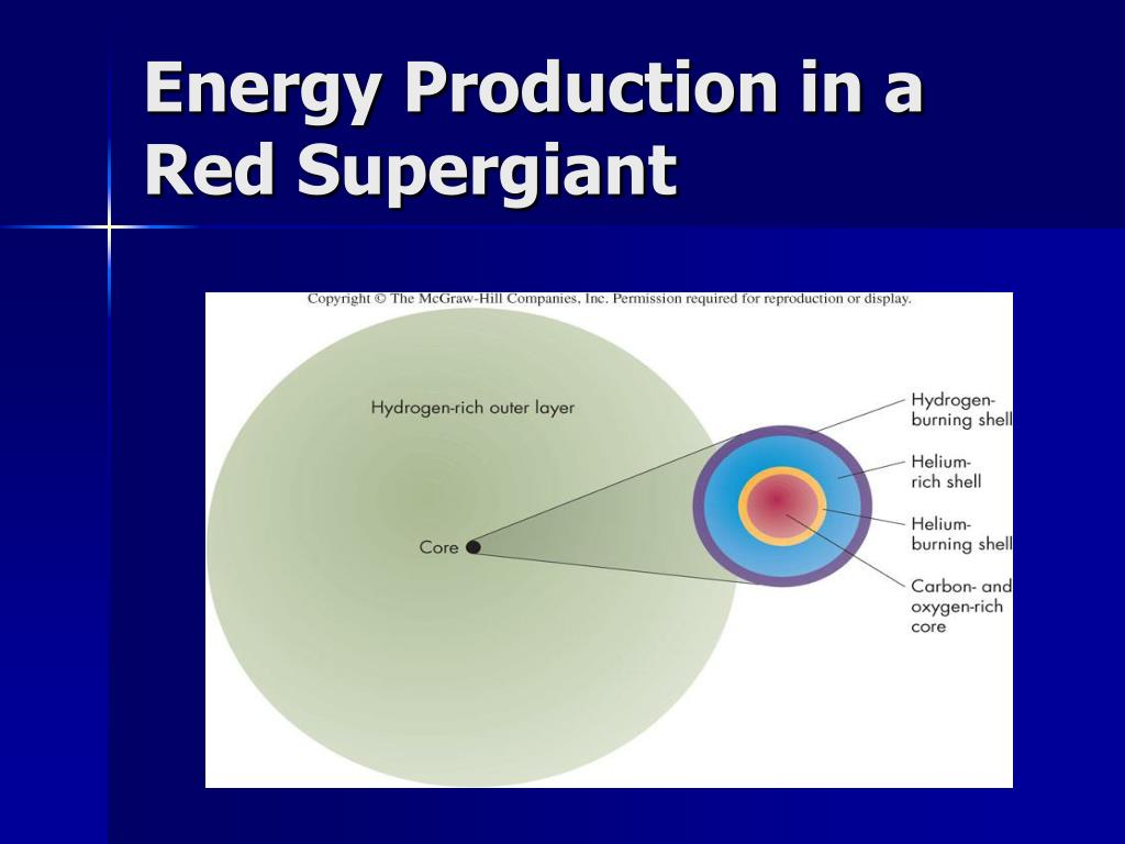 Energy Production in a Red Supergiant