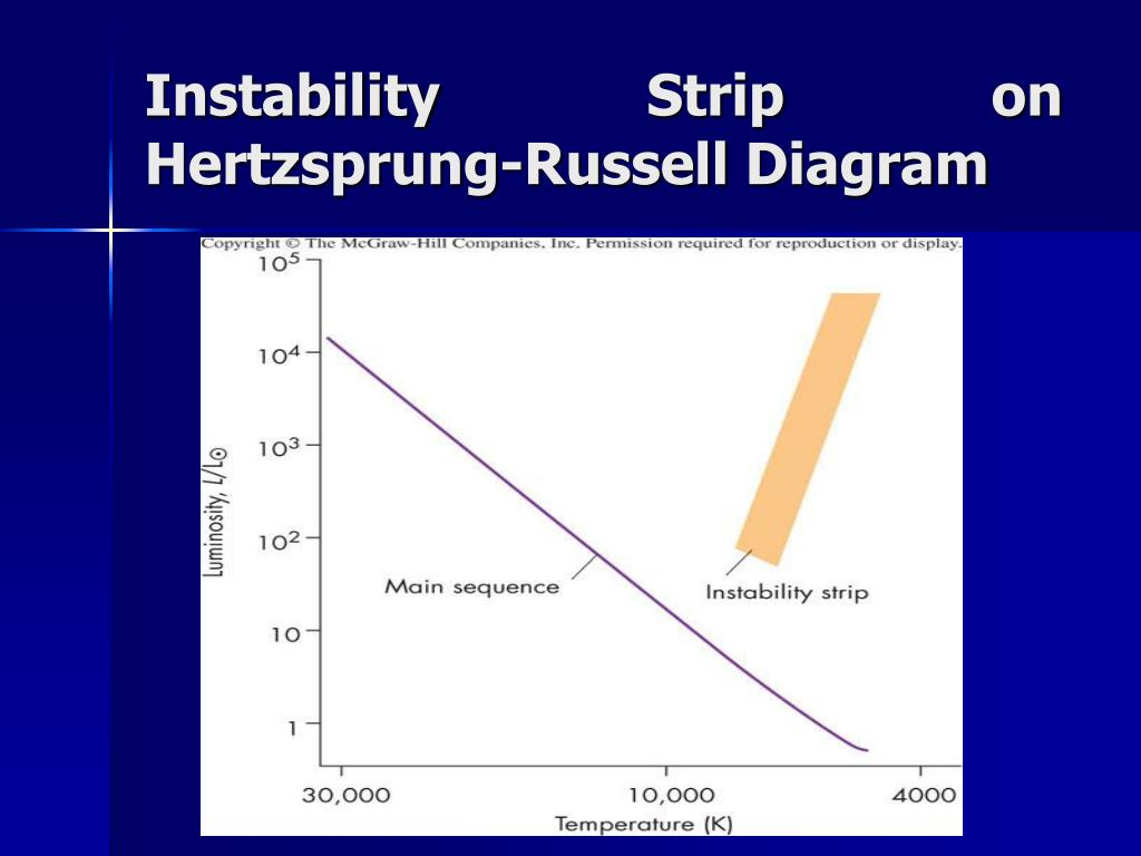 Instability Strip on Hertzsprung-Russell Diagram
