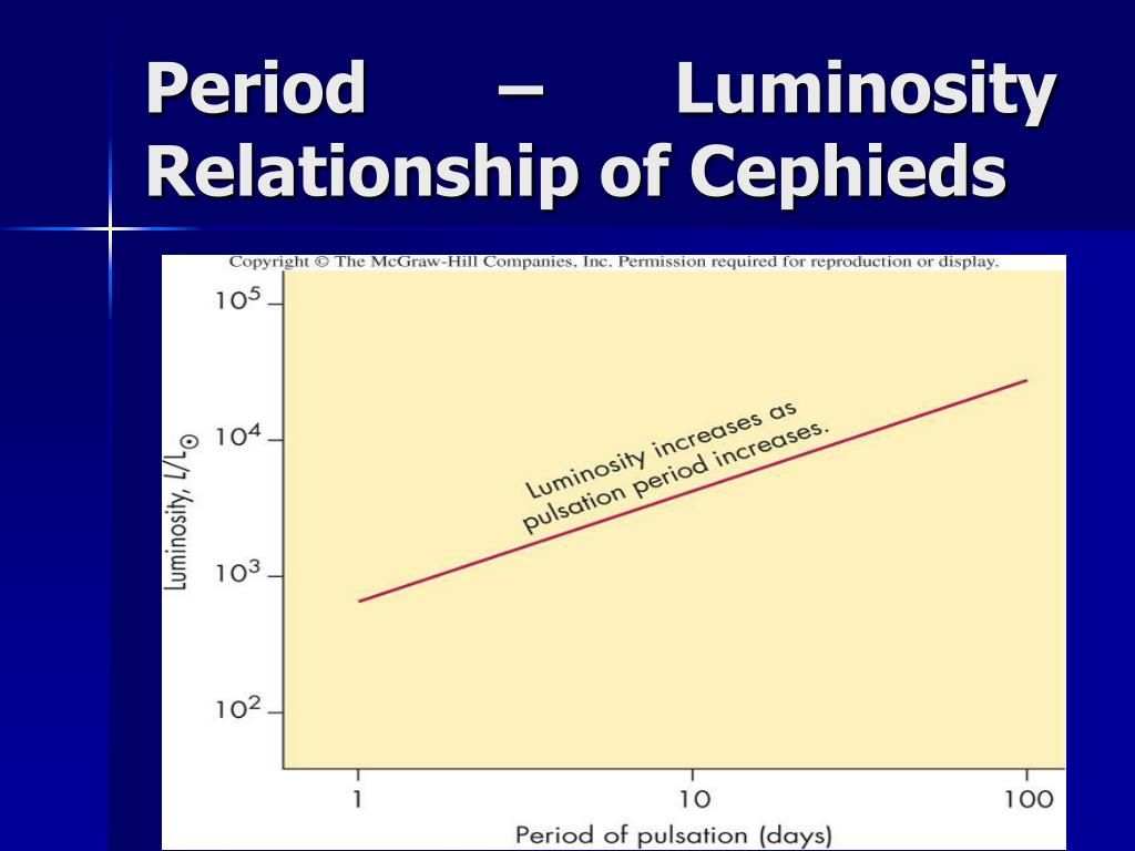 Period – Luminosity Relationship of Cephieds