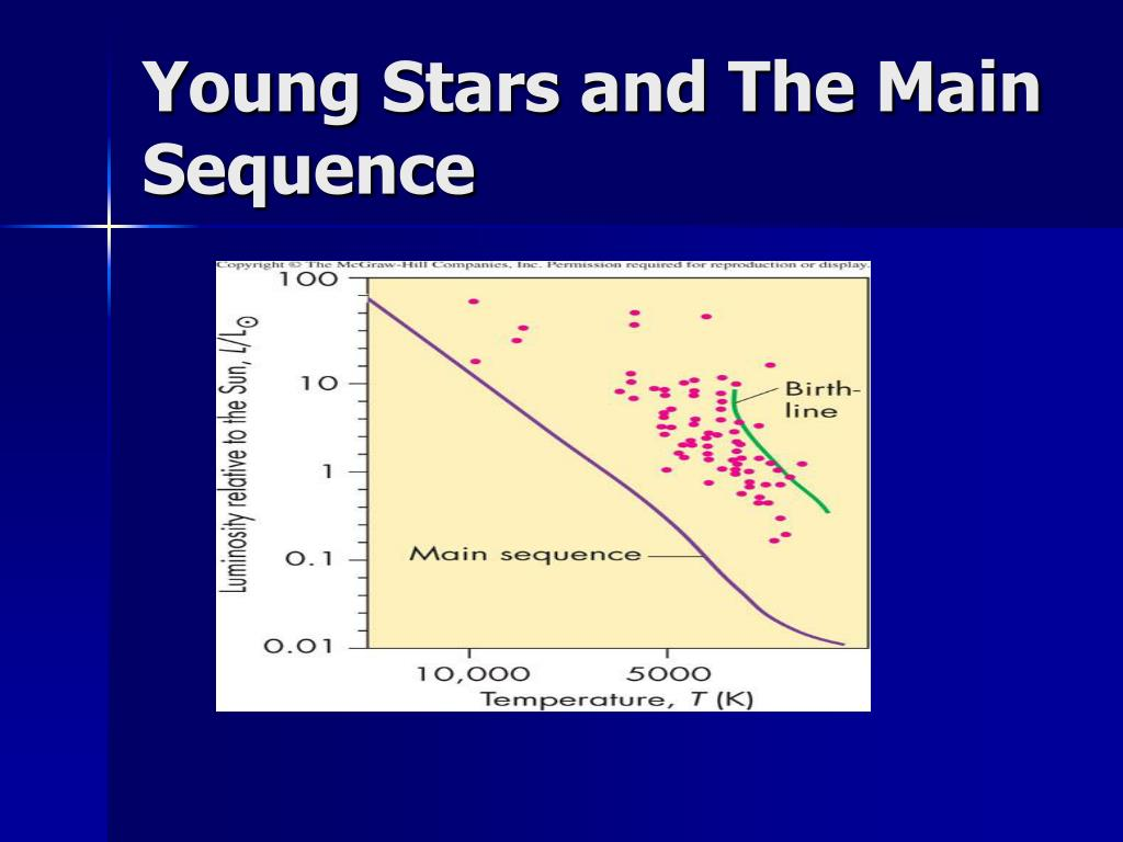 Young Stars and The Main Sequence