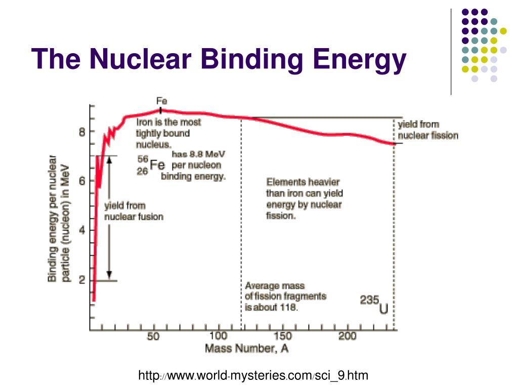 The Nuclear Binding Energy