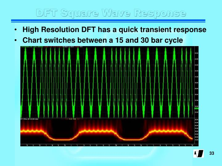 DFT Square Wave Response