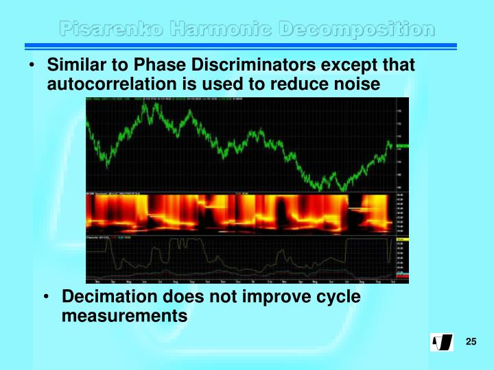 Pisarenko Harmonic Decomposition