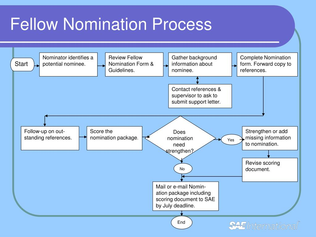Fellow Nomination Process