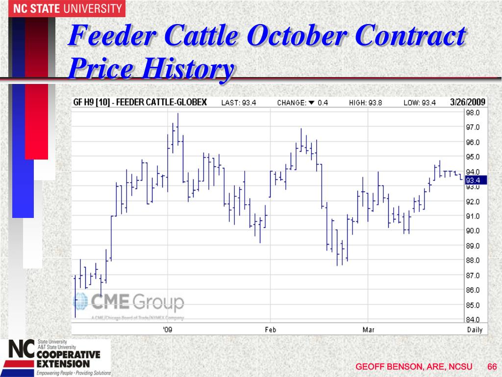 Feeder Cattle October Contract Price History