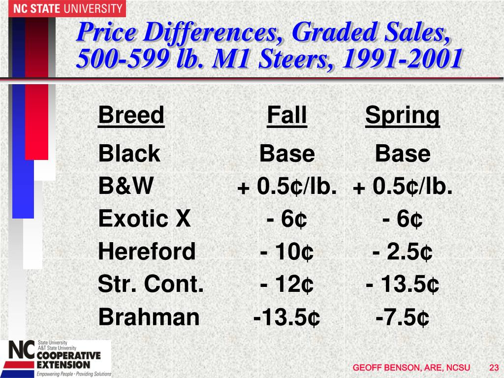 Price Differences, Graded Sales, 500-599 lb. M1 Steers, 1991-2001