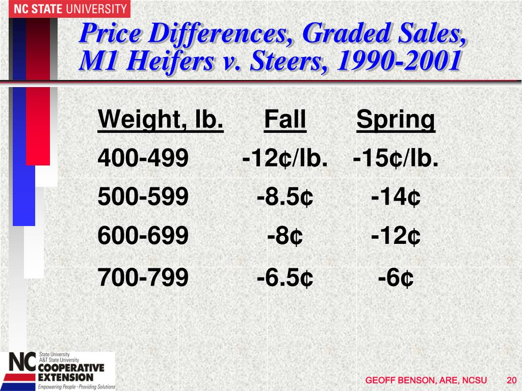 Price Differences, Graded Sales, M1 Heifers v. Steers, 1990-2001