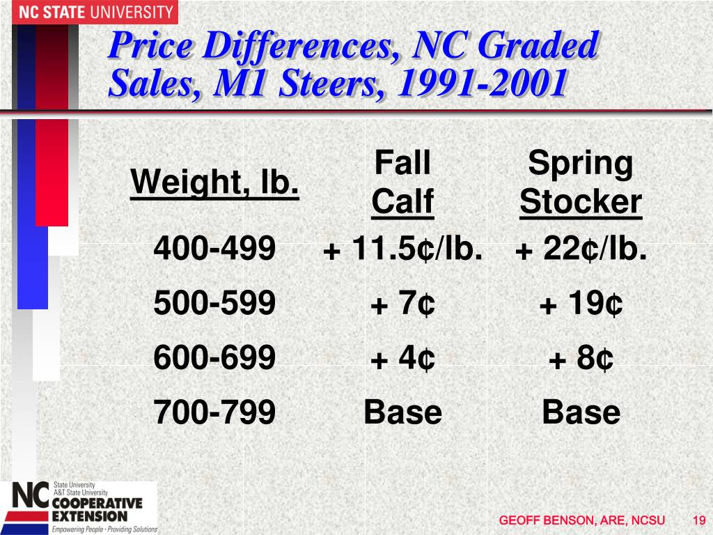 Price Differences, NC Graded Sales, M1 Steers, 1991-2001