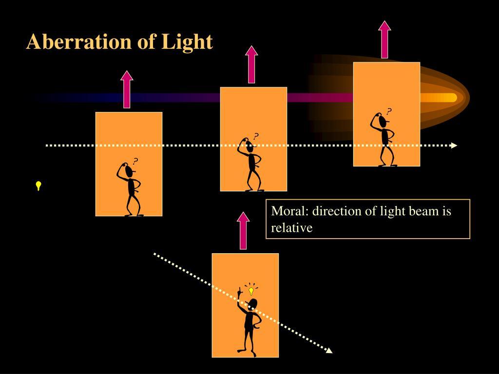 Aberration of Light